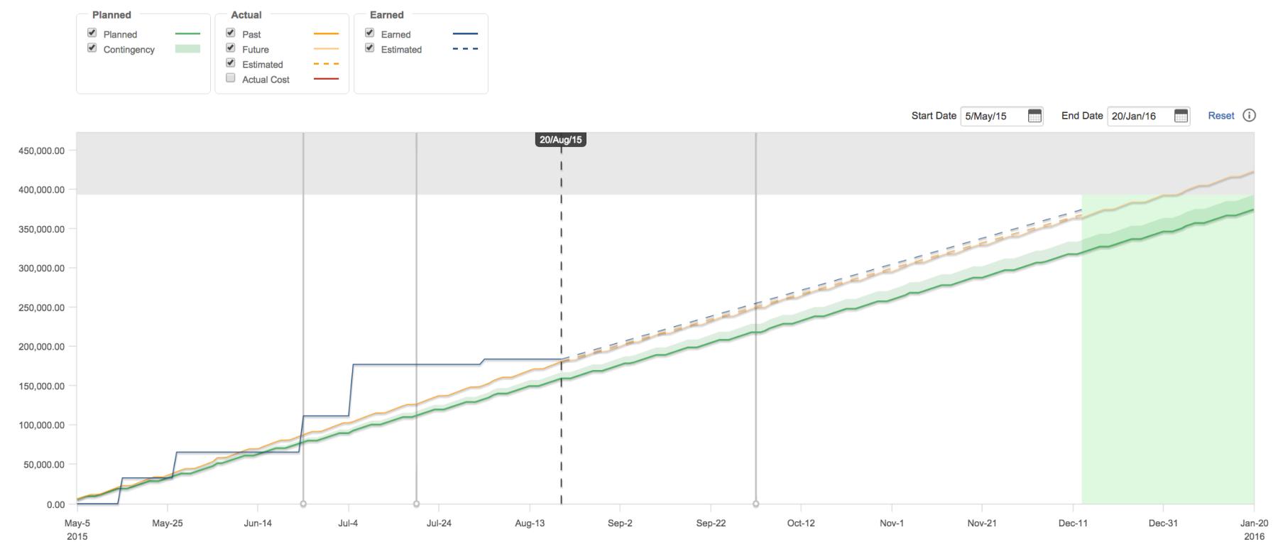 Tempo Folio Actual cost curve