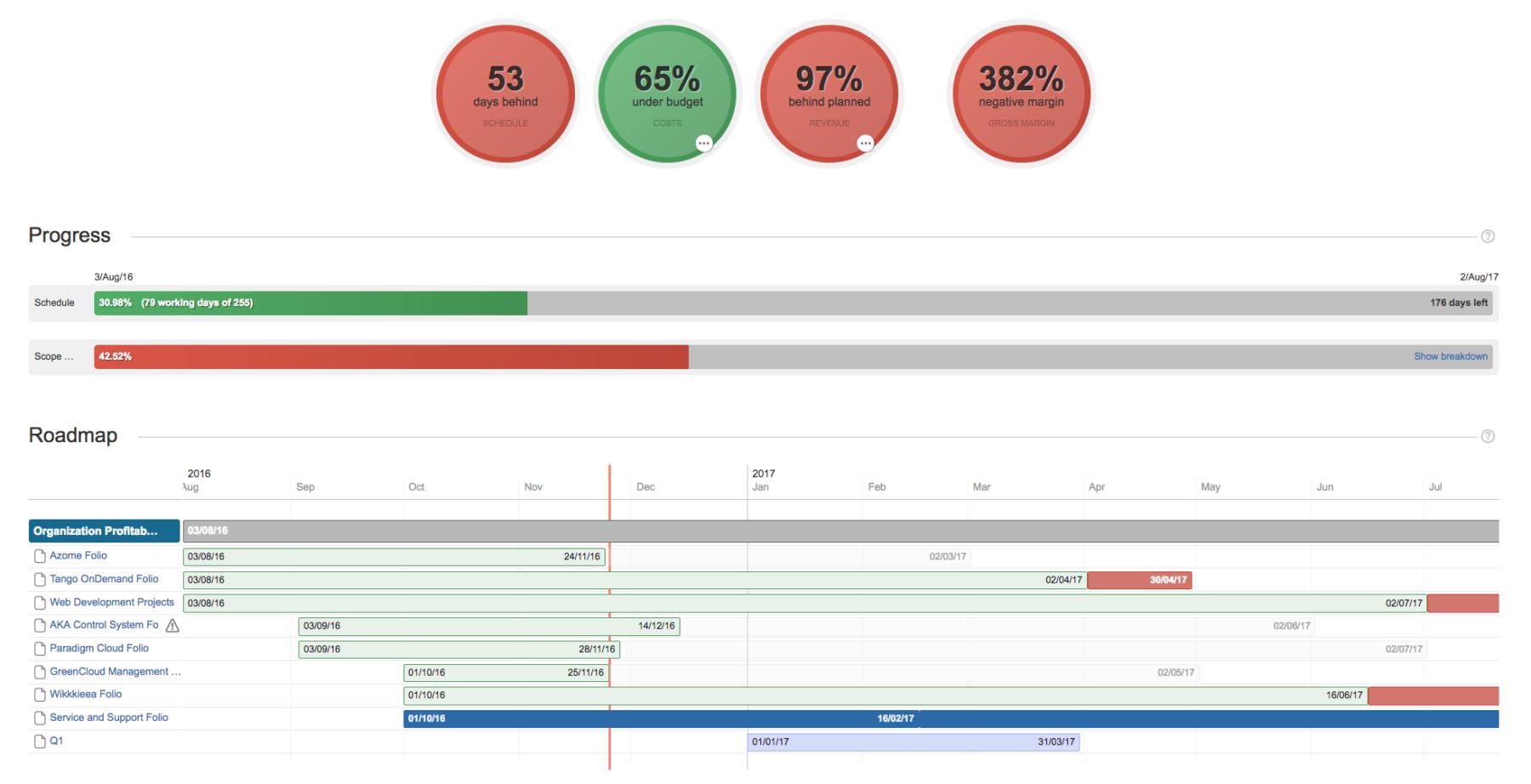 Tempo Budgets | portfolio-overview