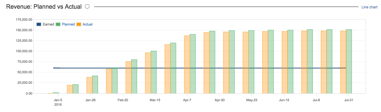 Tempo Folio | Revenue Chart