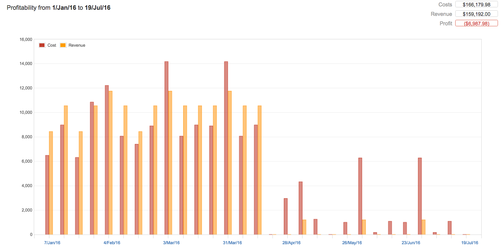 Tempo Folio| profitability report