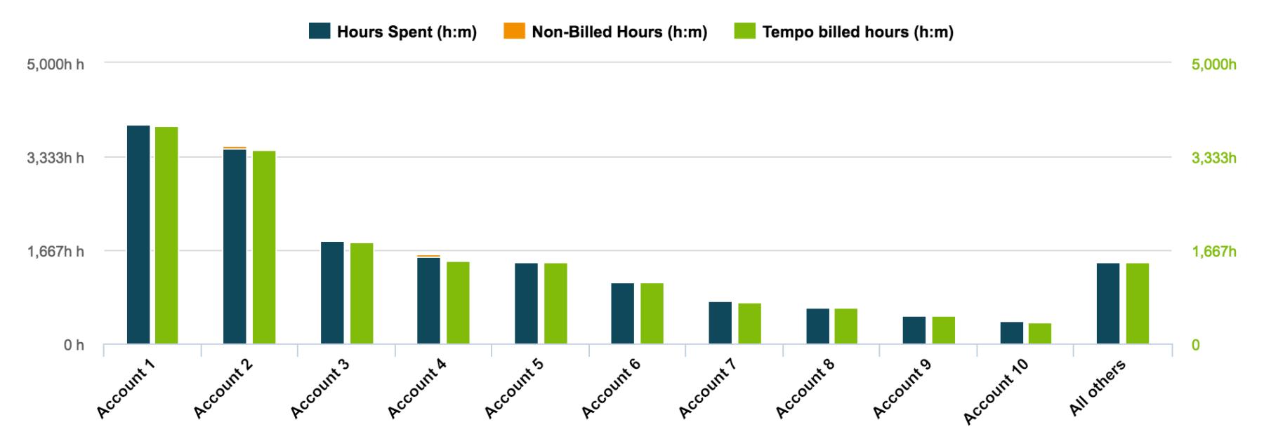 Tempo-Top-10-billed-accounts-bar
