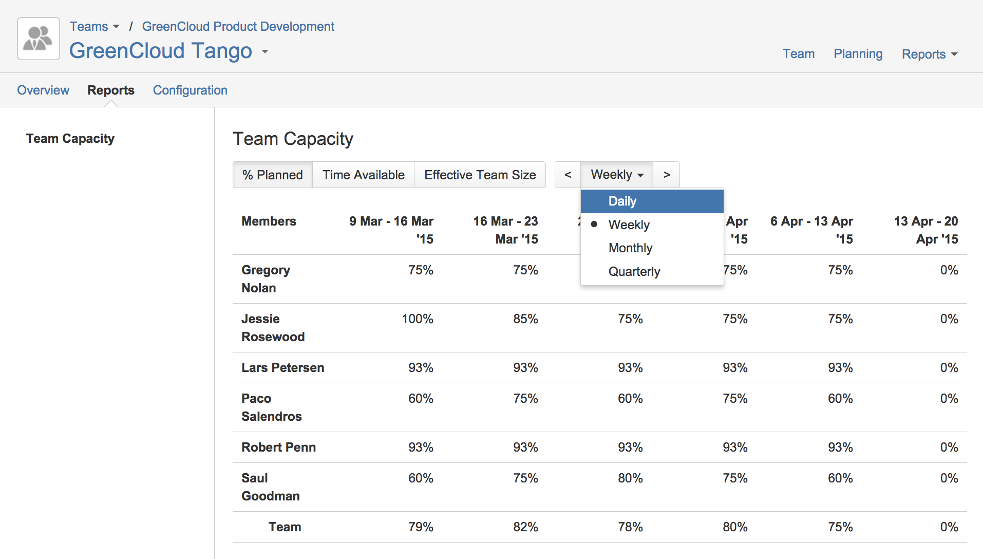 The main view of the team capacity report of Tempo Planner for JIRA