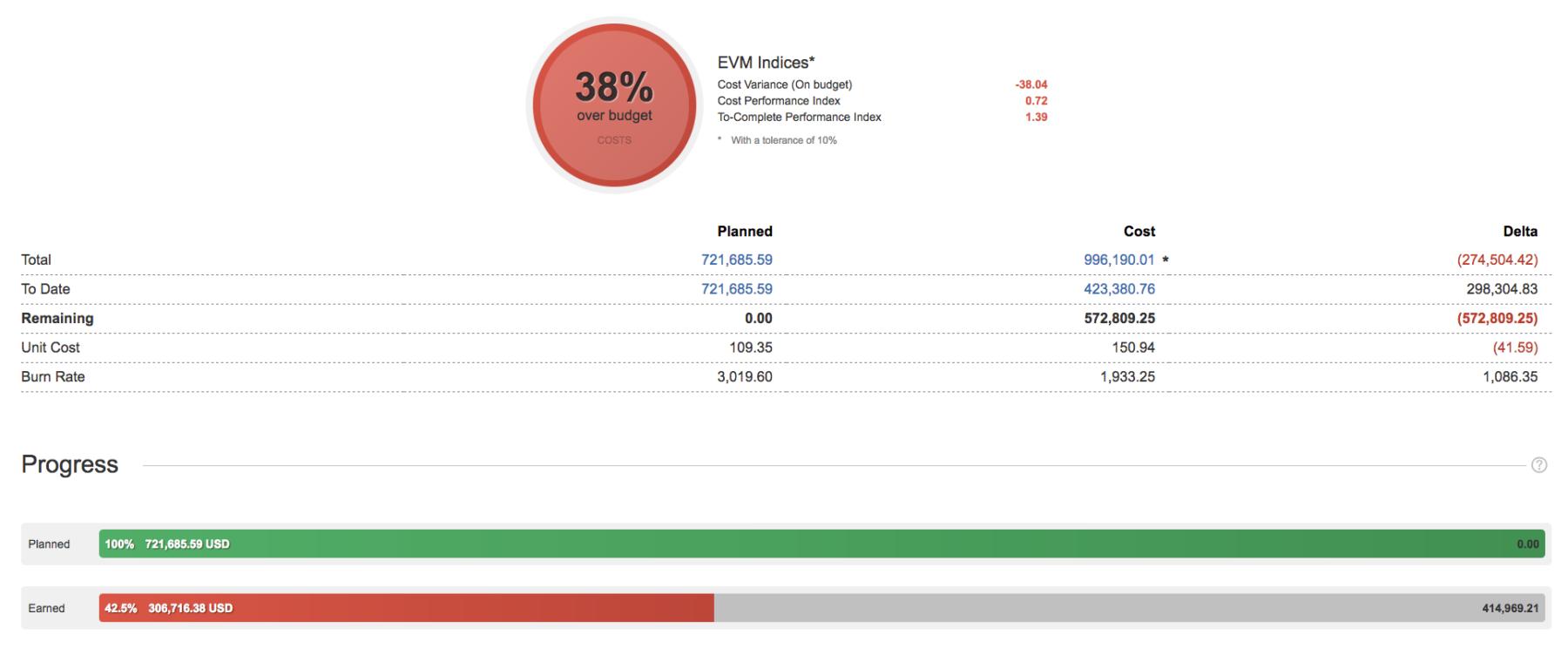 Tempo Budgets | costs summary