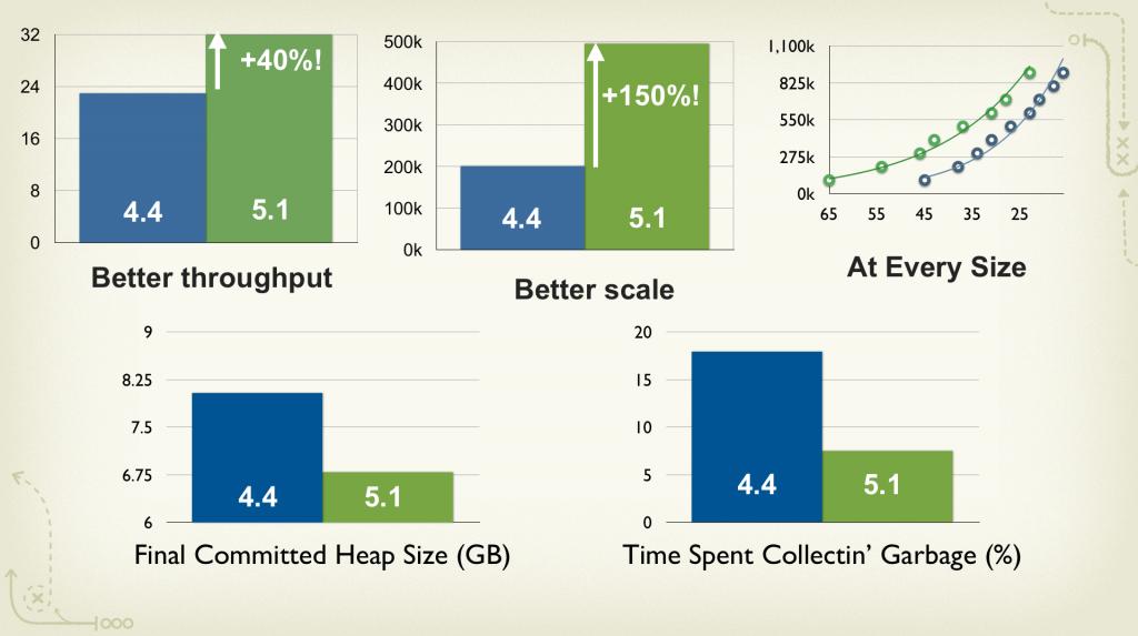 Enterprise Scale Charts