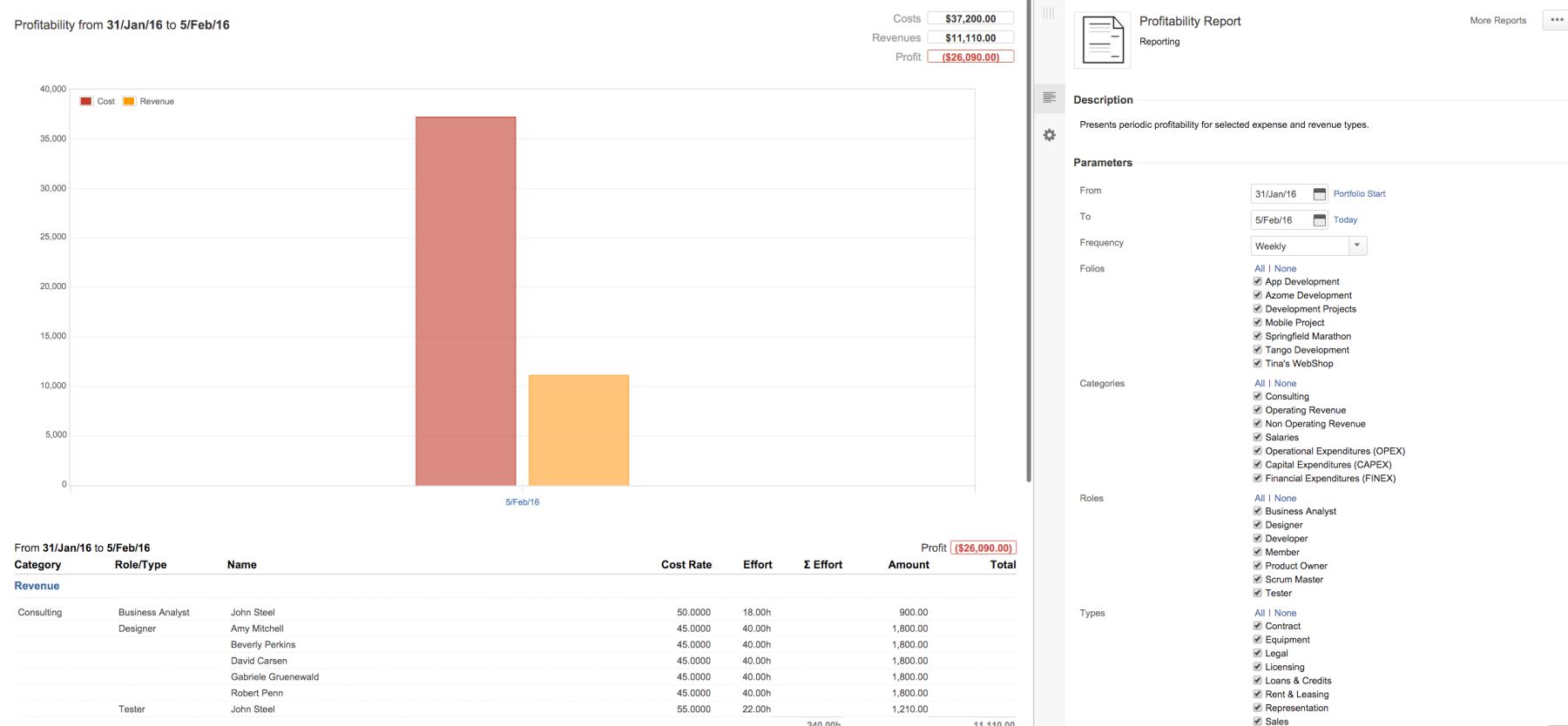 Tempo Folio | profitability report