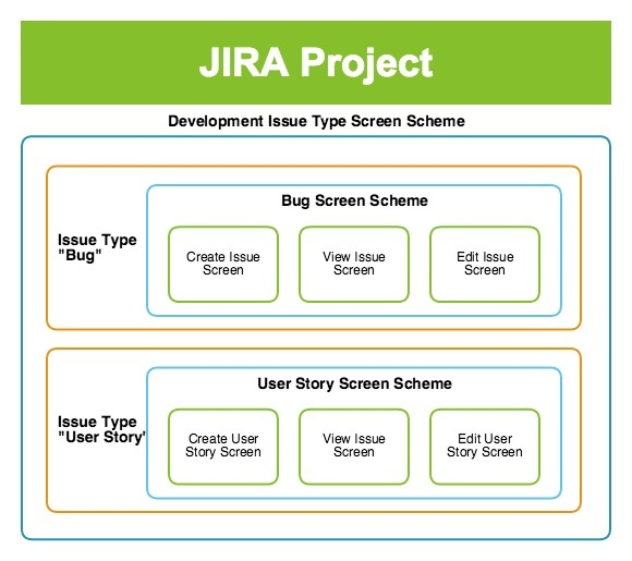 screens hierarchy