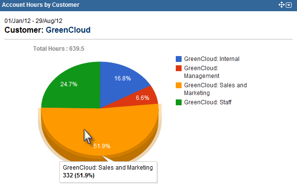 New Tempo Gadget - Account Hours by Customer Pie Chart Percent View