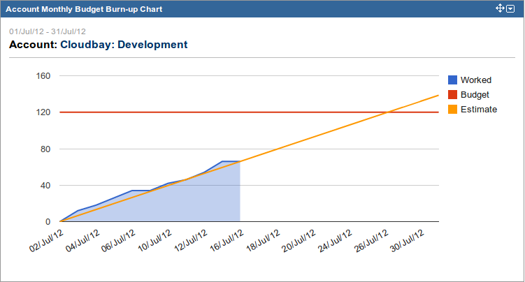 New Tempo Gadget - Account Monthly Burn-up Chart