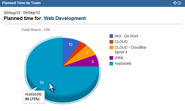 New Tempo Gadget - Planned Time by Team Pie Chart Number View