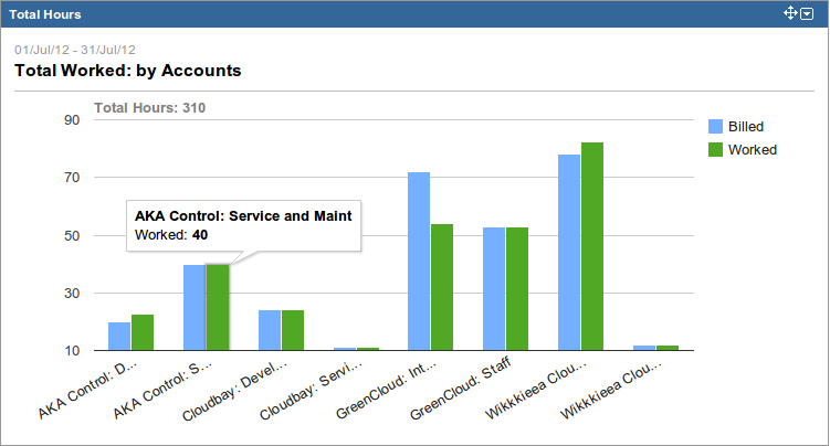 New Tempo Gadget Total Hours Account Bar Chart