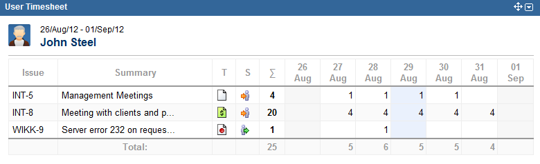 New Tempo Gadget - User Timesheet Weekly View