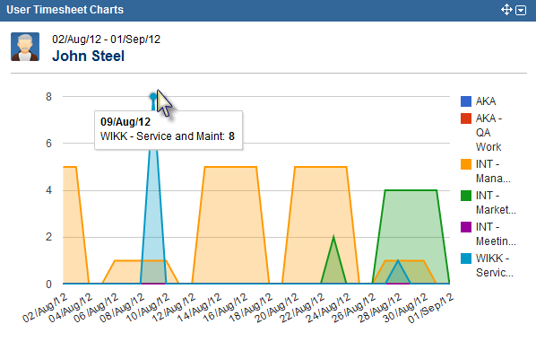New Tempo Gadget - User Timesheet Area Chart View